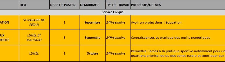 Résumé des missions en Service Civique au 18 septembre 2020