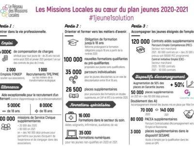 Les Missions Locales au coeur du plan jeunes 2020-2021